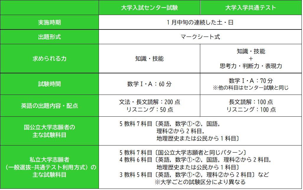 大学入試センター試験と大学入学共通テスト